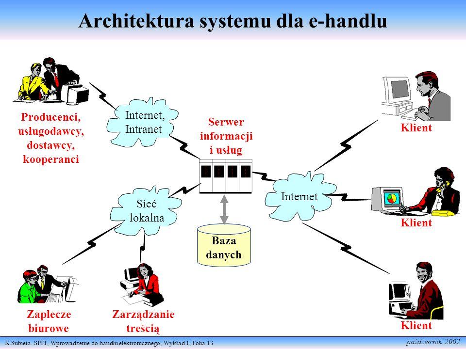 K.Subieta. SPIT, Wprowadzenie do handlu elektronicznego, Wykład 1, Folia 13 październik 2002 Architektura systemu dla e-handlu Internet Klient Serwer