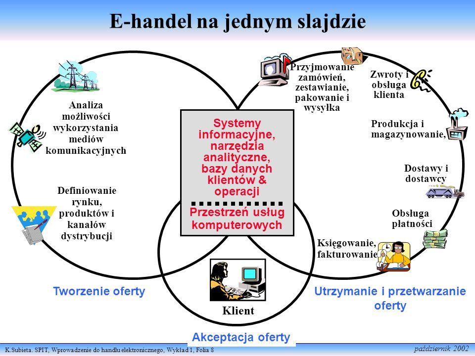 K.Subieta. SPIT, Wprowadzenie do handlu elektronicznego, Wykład 1, Folia 8 październik 2002 Definiowanie rynku, produktów i kanałów dystrybucji Analiz