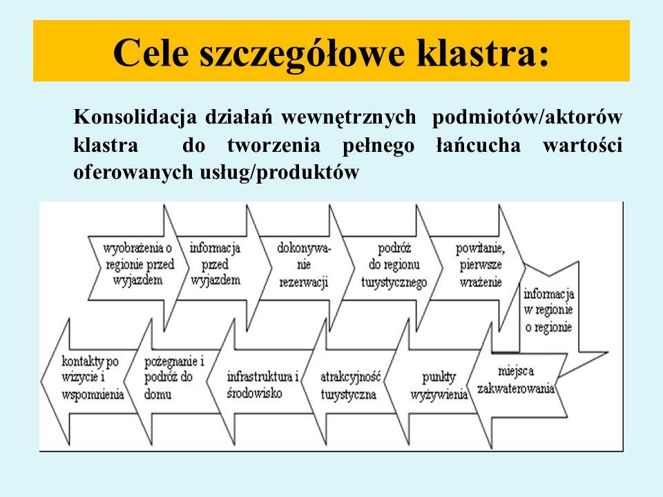 Film promocyjny regionu klastra polskiego pt.