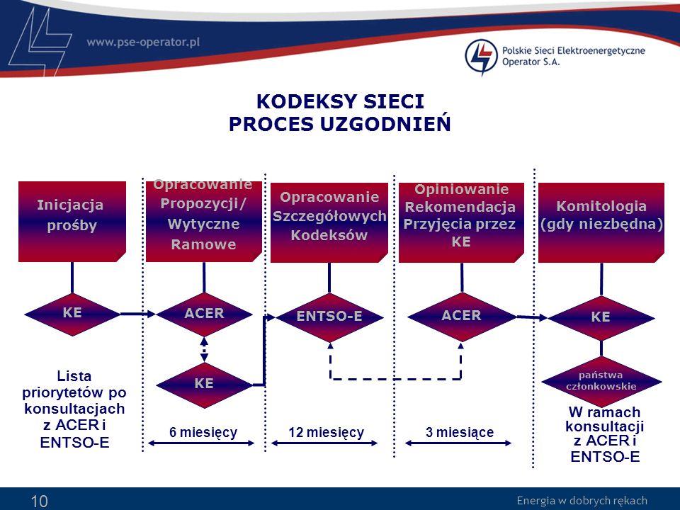 Energia w dobrych rękach 10 Lista priorytetów po konsultacjach z ACER i ENTSO-E Inicjacja prośby KODEKSY SIECI PROCES UZGODNIEŃ Opracowanie Propozycji
