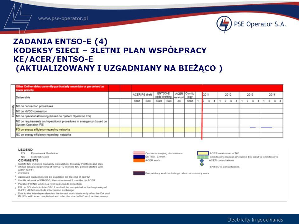 Electricity in good hands ZADANIA ENTSO-E (4) KODEKSY SIECI – 3LETNI PLAN WSPÓŁPRACY KE/ACER/ENTSO-E (AKTUALIZOWANY I UZGADNIANY NA BIEŻĄCO )