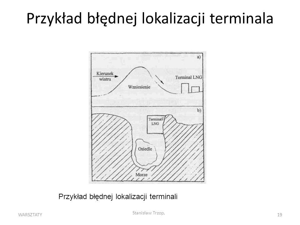 WARSZTATY Stanisław Trzop, 19 Przykład błędnej lokalizacji terminala Przykład błędnej lokalizacji terminali
