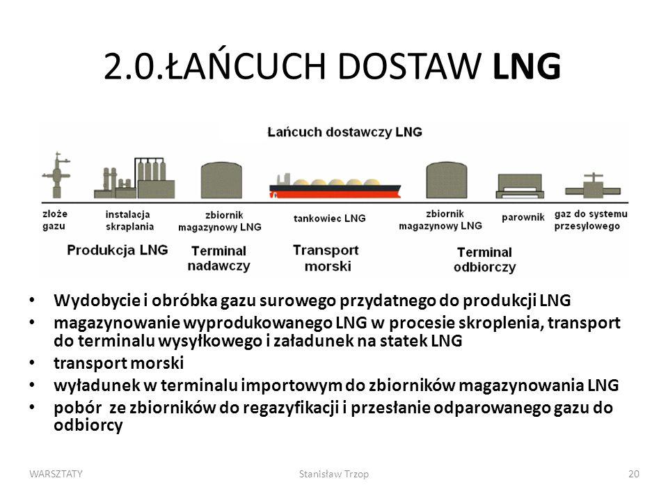 WARSZTATYStanisław Trzop20 2.0.ŁAŃCUCH DOSTAW LNG Wydobycie i obróbka gazu surowego przydatnego do produkcji LNG magazynowanie wyprodukowanego LNG w procesie skroplenia, transport do terminalu wysyłkowego i załadunek na statek LNG transport morski wyładunek w terminalu importowym do zbiorników magazynowania LNG pobór ze zbiorników do regazyfikacji i przesłanie odparowanego gazu do odbiorcy