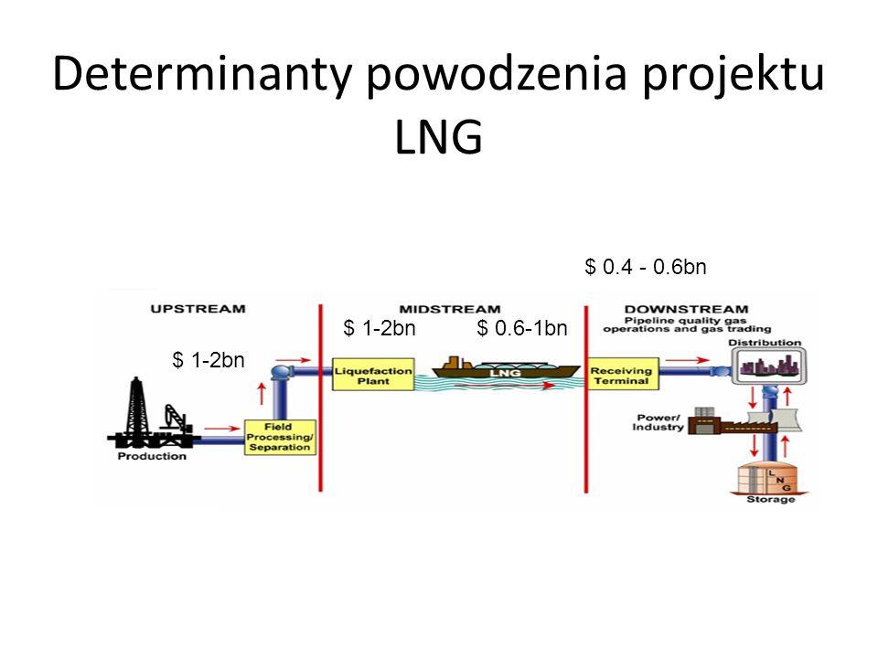 Determinanty powodzenia projektu LNG $ 1-2bn $ 0.6-1bn $ 0.4 - 0.6bn