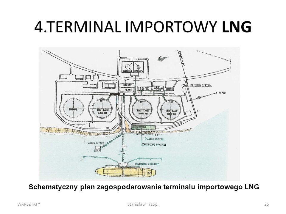 WARSZTATYStanisław Trzop,25 4.TERMINAL IMPORTOWY LNG Schematyczny plan zagospodarowania terminalu importowego LNG