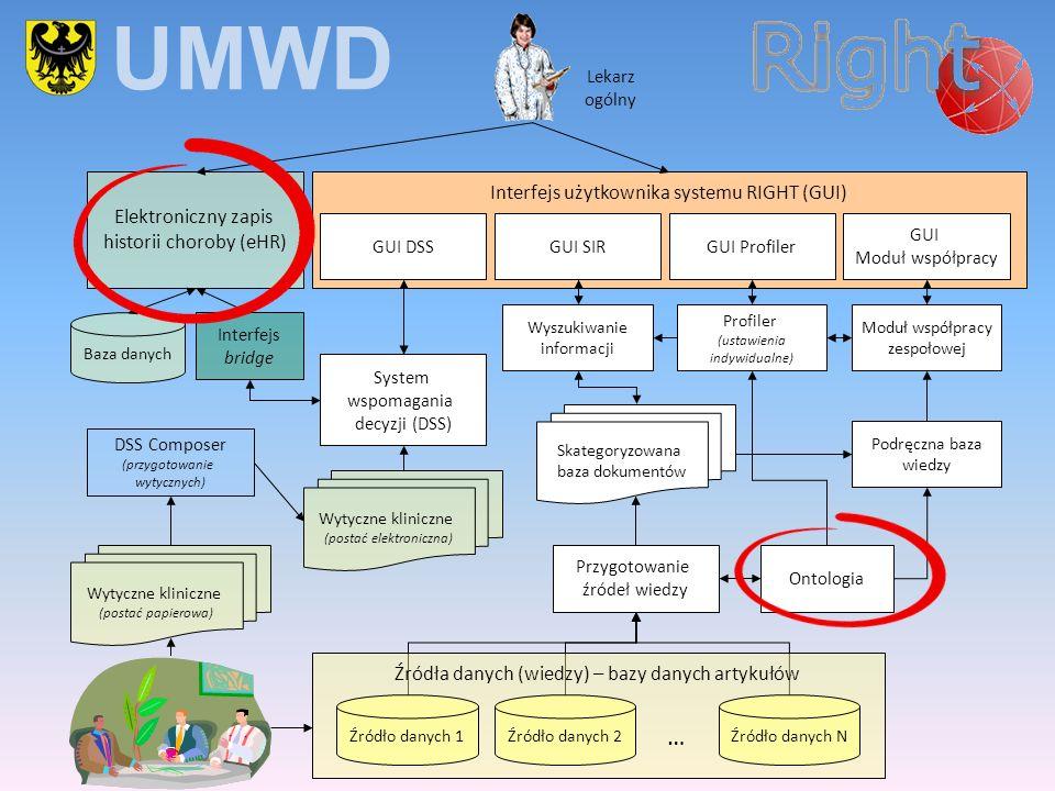 Źródła danych (wiedzy) – bazy danych artykułów Elektroniczny zapis historii choroby (eHR) Lekarz ogólny Interfejs użytkownika systemu RIGHT (GUI) GUI