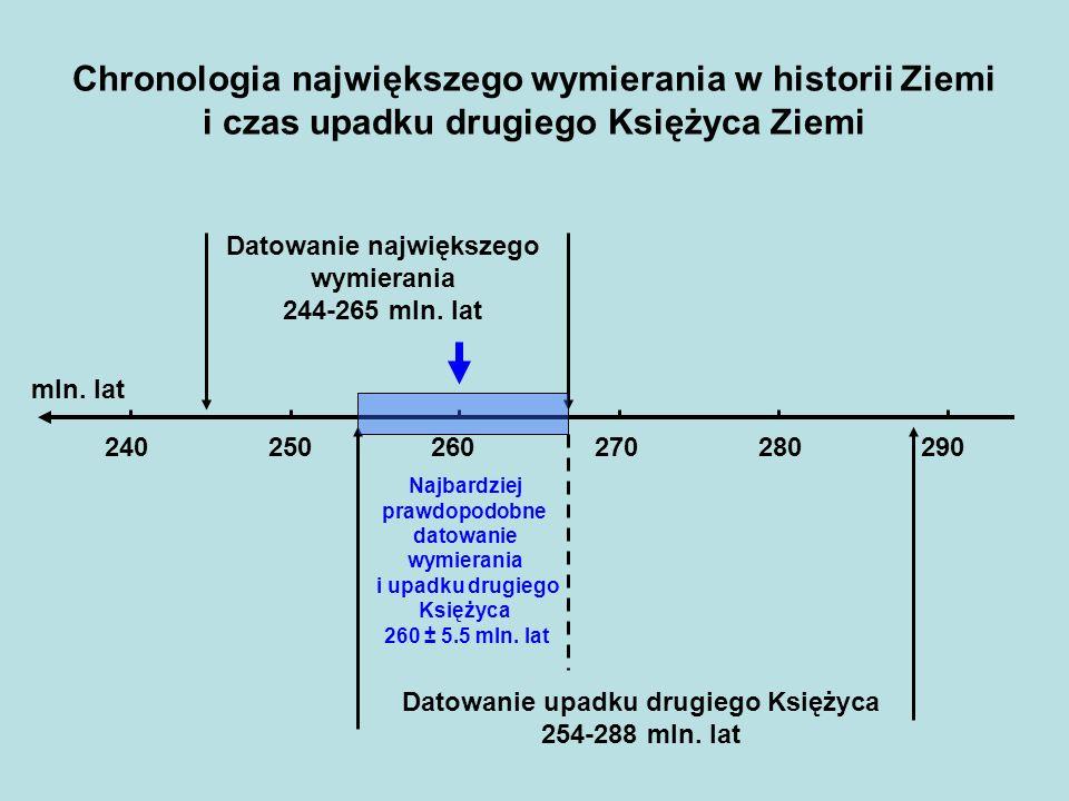 Chronologia największego wymierania w historii Ziemi i czas upadku drugiego Księżyca Ziemi 240 250 260 270 280 290 mln. lat Najbardziej prawdopodobne