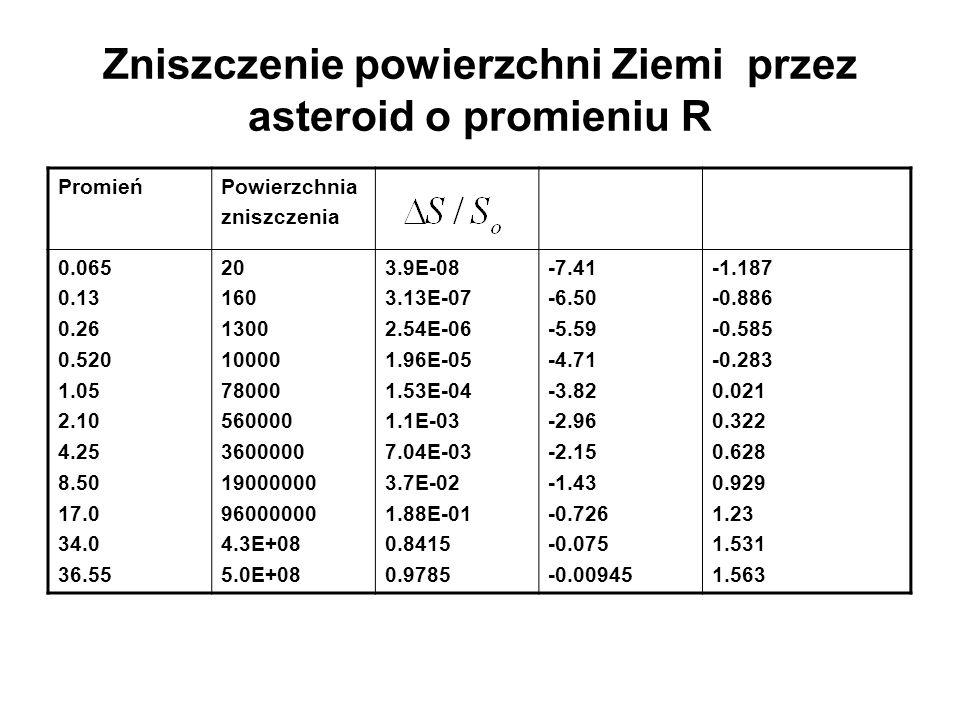 Zniszczenie powierzchni Ziemi przez asteroid o promieniu R PromieńPowierzchnia zniszczenia 0.065 0.13 0.26 0.520 1.05 2.10 4.25 8.50 17.0 34.0 36.55 2