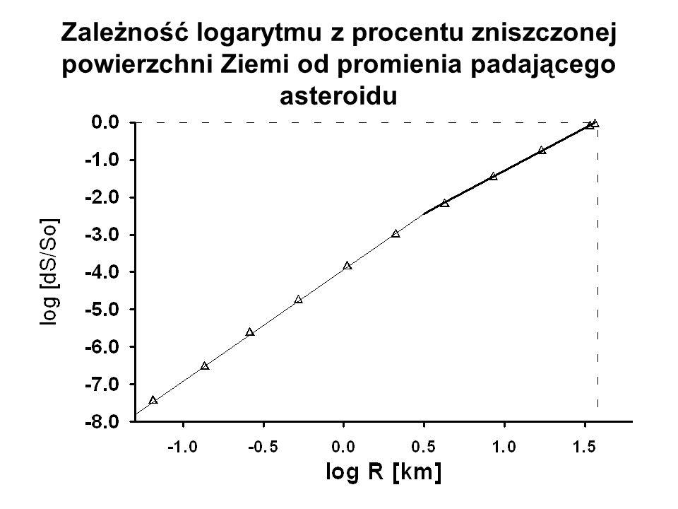 Zależność logarytmu z procentu zniszczonej powierzchni Ziemi od promienia padającego asteroidu