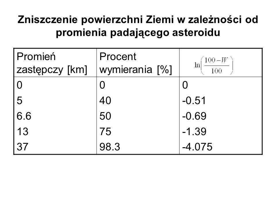 Promień zastępczy [km] Procent wymierania [%] 0 5 6.6 13 37 0 40 50 75 98.3 0 -0.51 -0.69 -1.39 -4.075