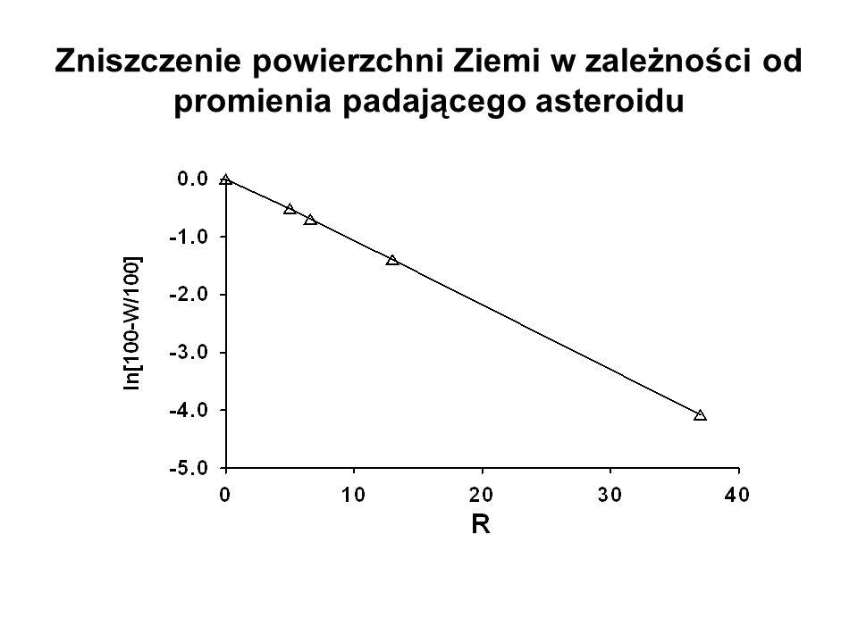 Zniszczenie powierzchni Ziemi w zależności od promienia padającego asteroidu