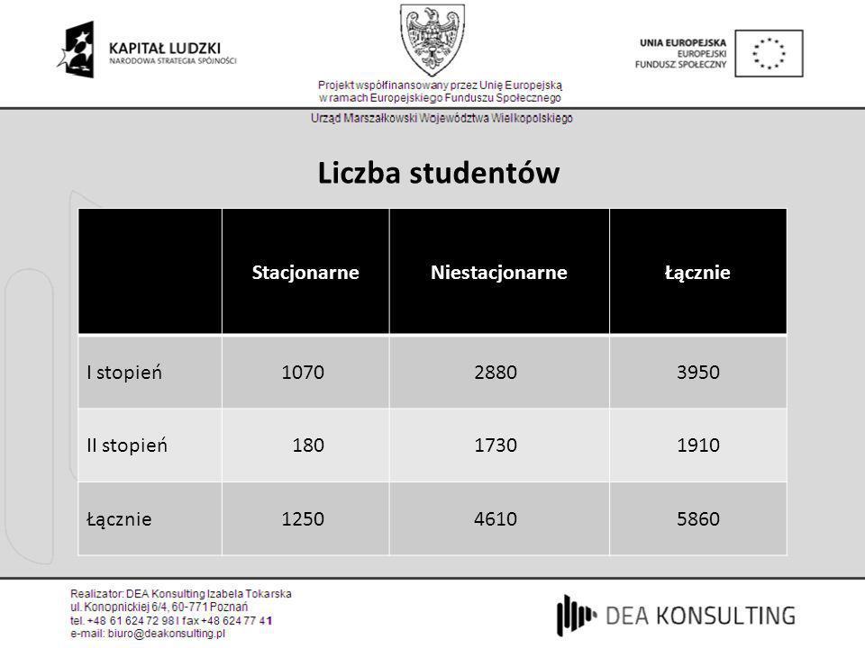 Studenci Internet był zawsze i jest wszędzie W internecie jest wszystko Z internetu można się uczyć – www.scholaris.pl www.scholaris.pl – www.sciaga.pl, www.esciaga.pl i.t.p.