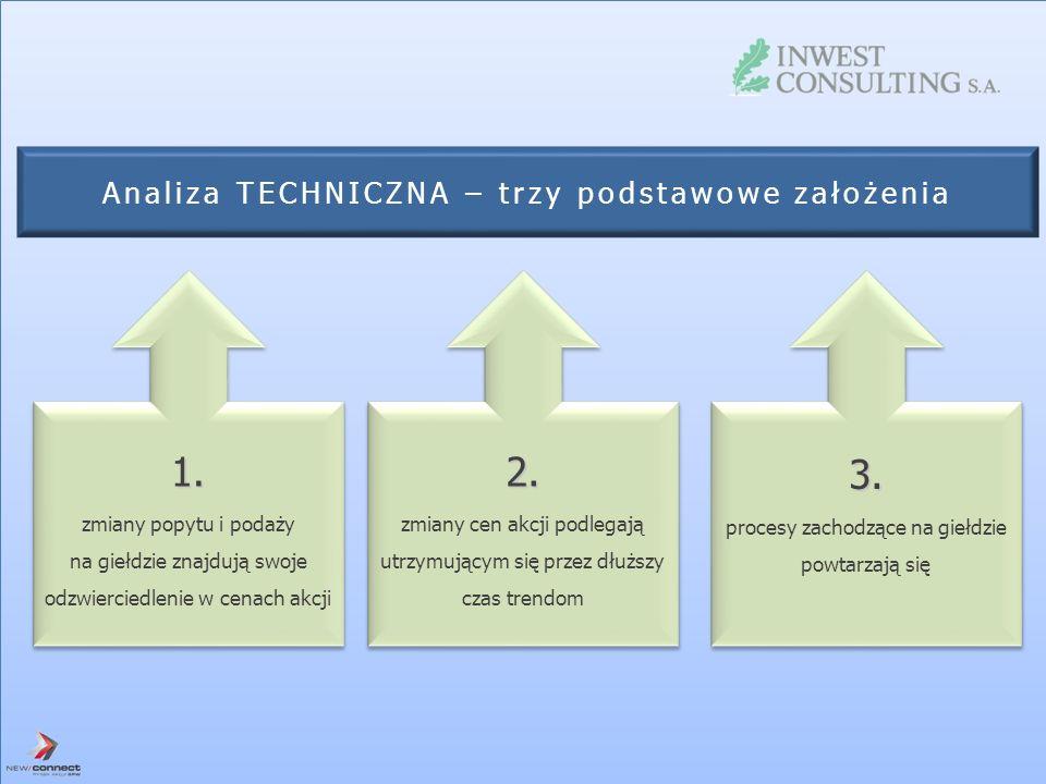 Analiza TECHNICZNA – trzy podstawowe założenia 1. zmiany popytu i podaży na giełdzie znajdują swoje odzwierciedlenie w cenach akcji1. zmiany popytu i