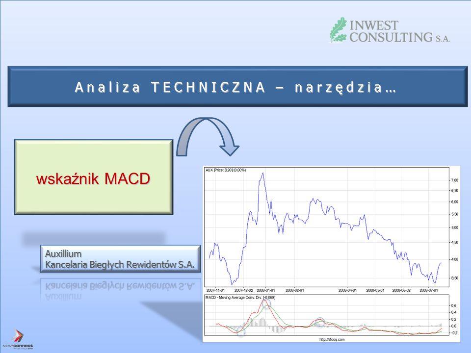 Analiza TECHNICZNA – narzędzia… wskaźnik MACD