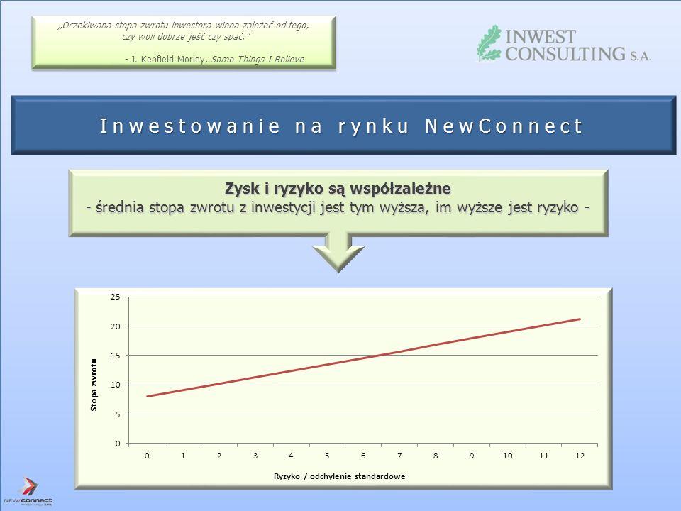 Zysk i ryzyko są współzależne - średnia stopa zwrotu z inwestycji jest tym wyższa, im wyższe jest ryzyko - Oczekiwana stopa zwrotu inwestora winna zal