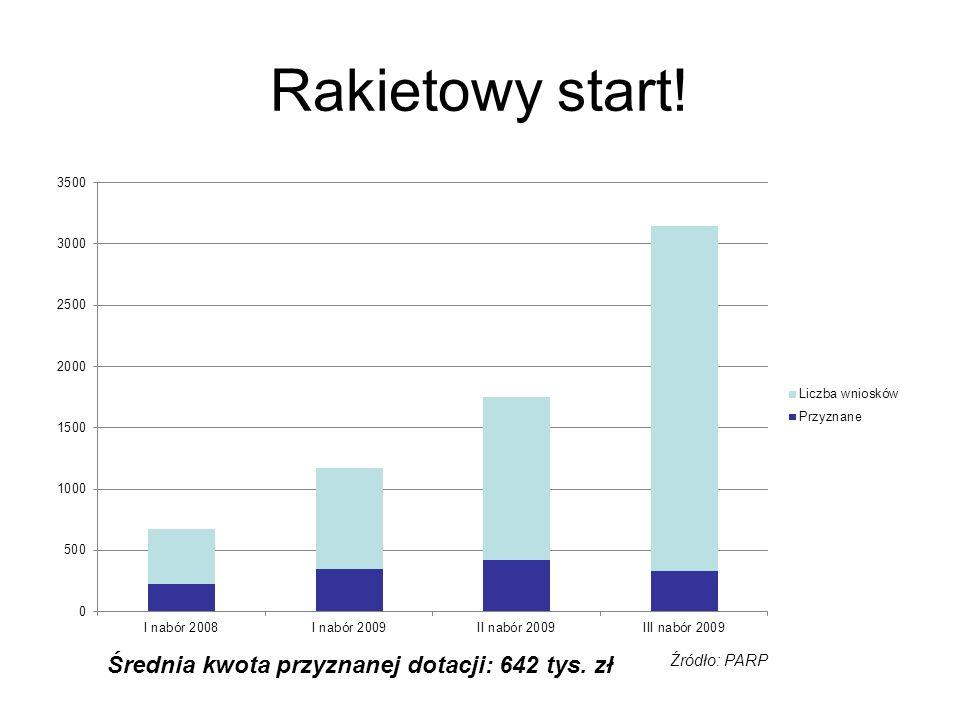 Rakietowy start! Źródło: PARP Średnia kwota przyznanej dotacji: 642 tys. zł