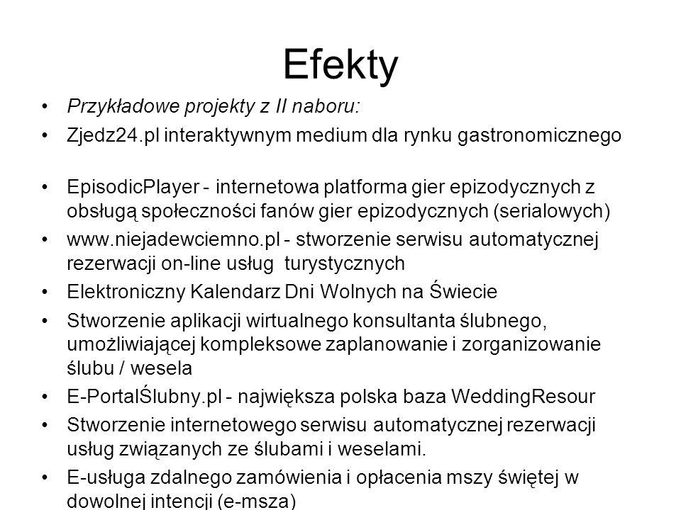 Efekty Przykładowe projekty z II naboru: Zjedz24.pl interaktywnym medium dla rynku gastronomicznego EpisodicPlayer - internetowa platforma gier epizod