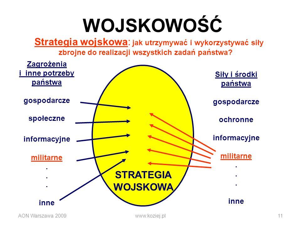 AON Warszawa 2009www.koziej.pl11 Strategia wojskowa: jak utrzymywać i wykorzystywać siły zbrojne do realizacji wszystkich zadań państwa? Zagrożenia i