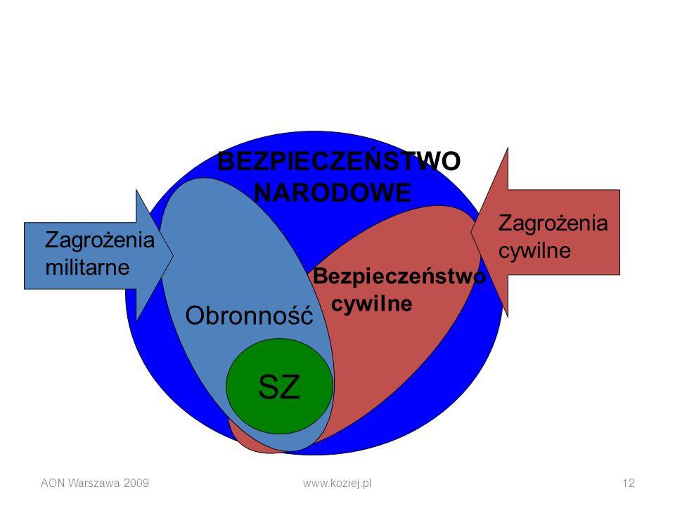 AON Warszawa 2009www.koziej.pl12 SZ Bezpieczeństwo cywilne Obronność BEZPIECZEŃSTWO NARODOWE Zagrożenia militarne Zagrożenia cywilne