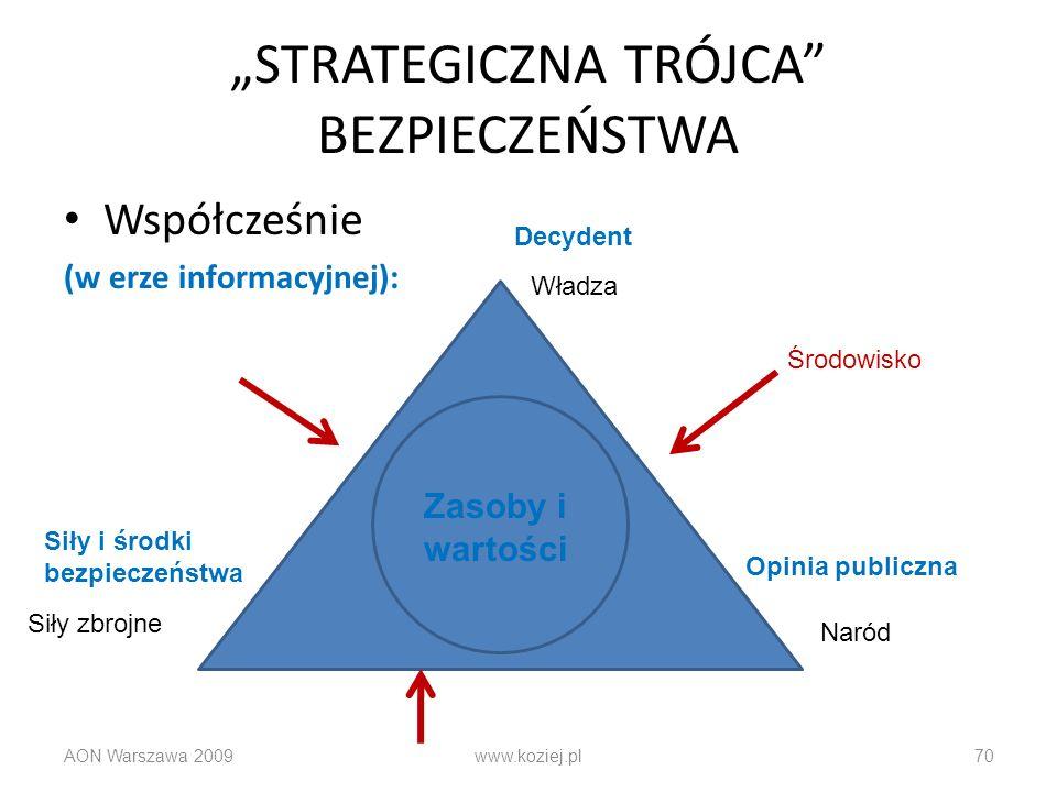 STRATEGICZNA TRÓJCA BEZPIECZEŃSTWA Współcześnie (w erze informacyjnej): AON Warszawa 2009www.koziej.pl70 Władza Naród Siły zbrojne Decydent Opinia pub