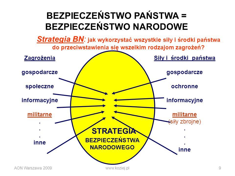 AON Warszawa 2009www.koziej.pl9 Strategia BN: jak wykorzystać wszystkie siły i środki państwa do przeciwstawienia się wszelkim rodzajom zagrożeń? Zagr