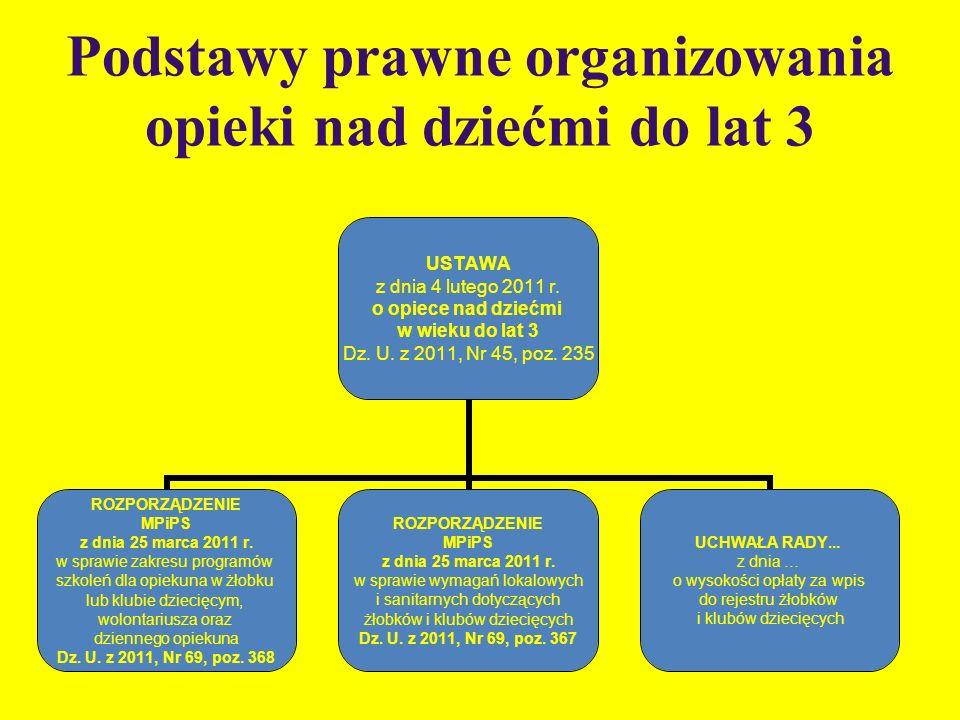 Podstawy prawne organizowania opieki nad dziećmi do lat 3 USTAWA z dnia 4 lutego 2011 r. o opiece nad dziećmi w wieku do lat 3 Dz. U. z 2011, Nr 45, p