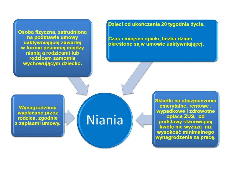 Niania Osoba fizyczna, zatrudniona na podstawie umowy uaktywniającej zawartej w formie pisemnej między nianią a rodzicami lub rodzicem samotnie wychow