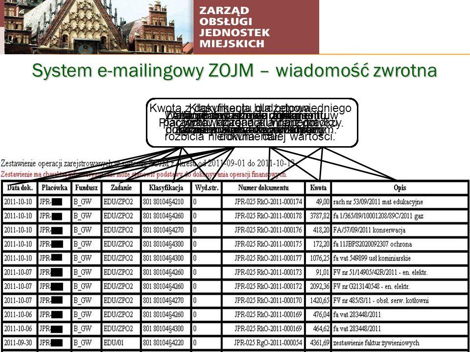 System e-mailingowy ZOJM – wiadomość zwrotna Data wprowadzenia dokumentu przez pracownika rozliczeń. Placówka, której dokument dotyczy. Fundusz jaki z