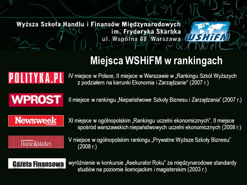 Miejsca WSHiFM w rankingach IV miejsce w Polsce, II miejsce w Warszawie w Rankingu Szkół Wyższych z podziałem na kierunki Ekonomia i Zarządzanie (2007