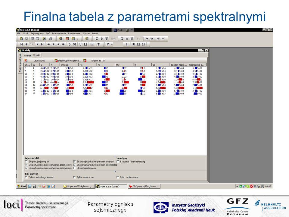 Parametry ogniska sejsmicznego Finalna tabela z parametrami spektralnymi