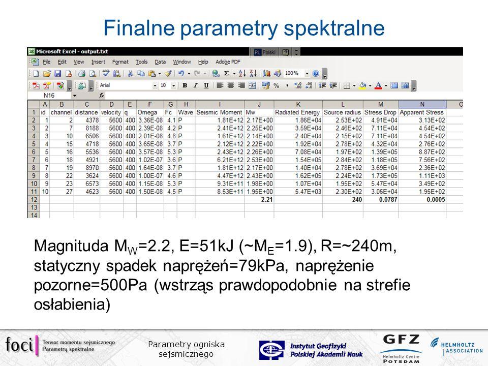 Parametry ogniska sejsmicznego Finalne parametry spektralne Magnituda M W =2.2, E=51kJ (~M E =1.9), R=~240m, statyczny spadek naprężeń=79kPa, naprężenie pozorne=500Pa (wstrząs prawdopodobnie na strefie osłabienia)