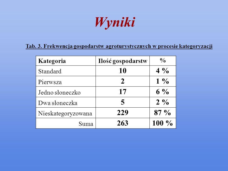 Wyniki Tab. 3. Frekwencja gospodarstw agroturystycznych w procesie kategoryzacji KategoriaIlość gospodarstw % Standard 10 4 % Pierwsza 2 1 % Jedno sło