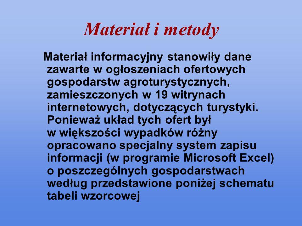 Materiał i metody Materiał informacyjny stanowiły dane zawarte w ogłoszeniach ofertowych gospodarstw agroturystycznych, zamieszczonych w 19 witrynach