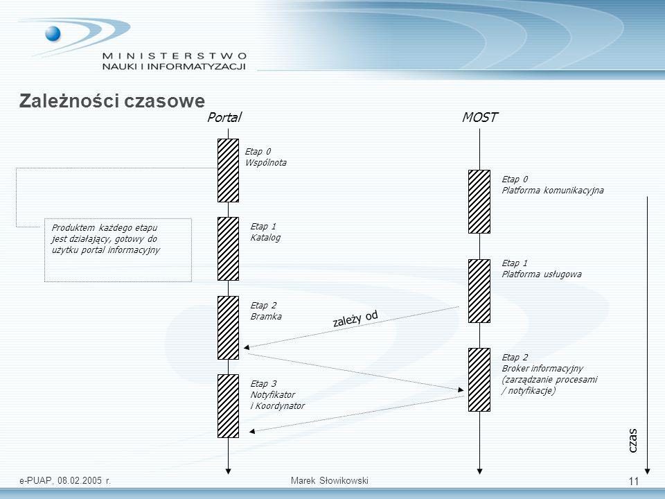 e-PUAP, 08.02.2005 r.Marek Słowikowski 11 Zależności czasowe PortalMOST Etap 0 Wspólnota Etap 1 Katalog Etap 2 Bramka Etap 3 Notyfikator i Koordynator