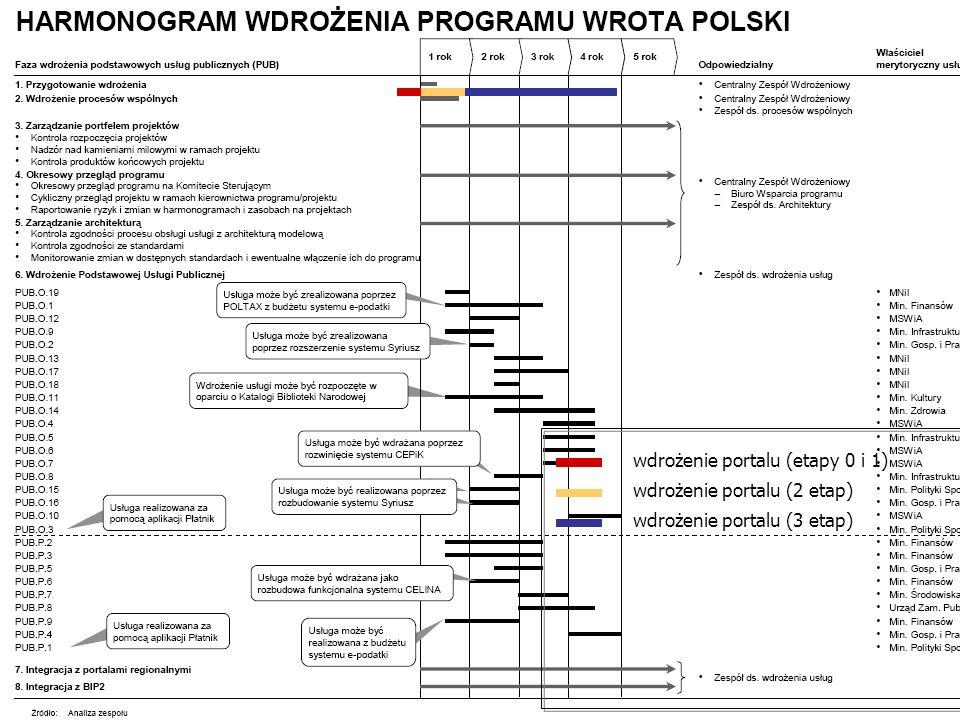 e-PUAP, 08.02.2005 r.Marek Słowikowski 14 Plan realizacji usług publicznych źródło: McKinsey wdrożenie portalu (etapy 0 i 1) wdrożenie portalu (2 etap