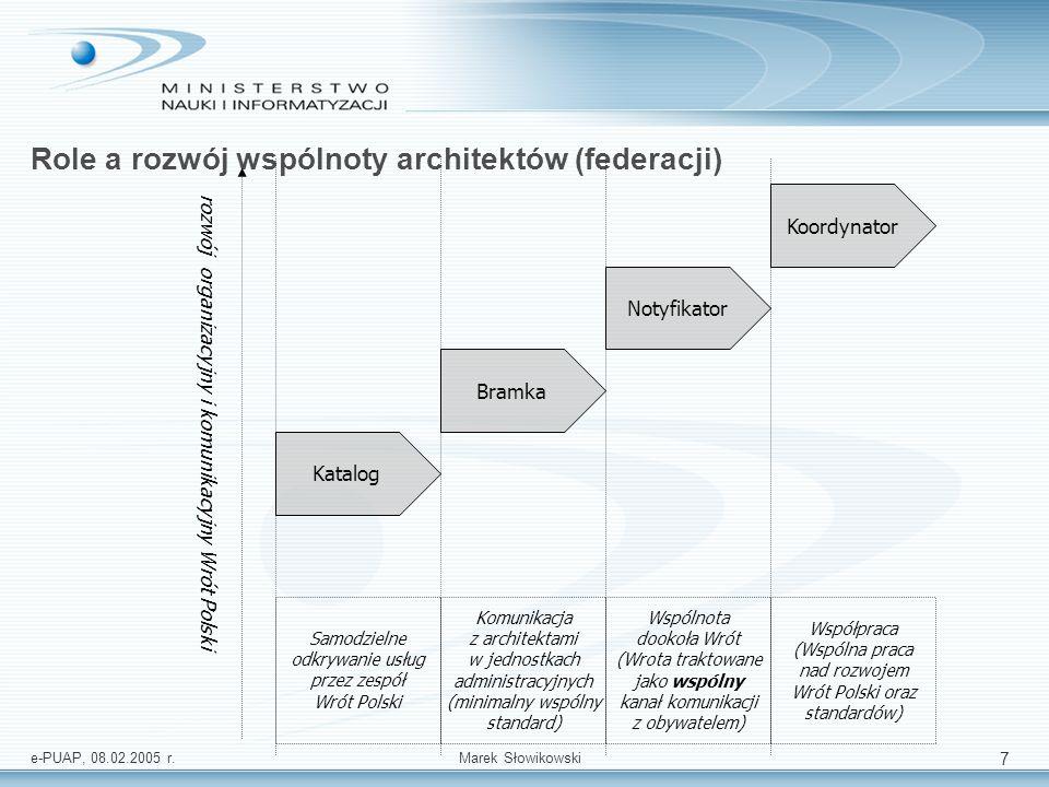 e-PUAP, 08.02.2005 r.Marek Słowikowski 7 Role a rozwój wspólnoty architektów (federacji) Współpraca (Wspólna praca nad rozwojem Wrót Polski oraz stand