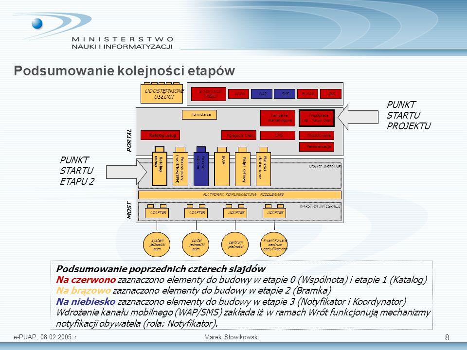 e-PUAP, 08.02.2005 r.Marek Słowikowski 9 Plan realizacji portalu informacyjnego a plan realizacji platformy MOST