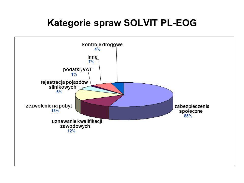 Kategorie spraw SOLVIT PL-EOG zabezpieczenia społeczne 55% uznawanie kwalifikacji zawodowych 12% zezwolenie na pobyt 15% rejestracja pojazdów silnikow