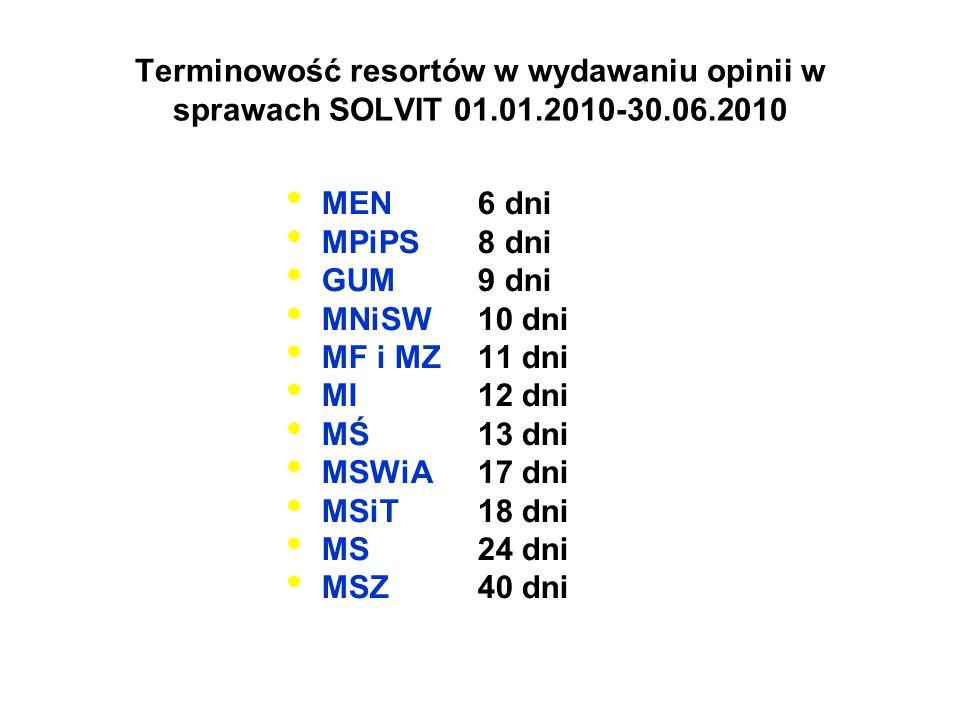 Terminowość resortów w wydawaniu opinii w sprawach SOLVIT 01.01.2010-30.06.2010 MEN 6 dni MPiPS 8 dni GUM9 dni MNiSW 10 dni MF i MZ 11 dni MI 12 dni M