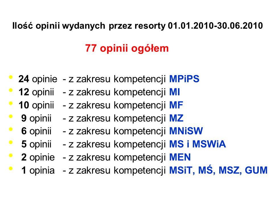 Ilość opinii wydanych przez resorty 01.01.2010-30.06.2010 24 opinie- z zakresu kompetencji MPiPS 12 opinii- z zakresu kompetencji MI 10 opinii- z zakr