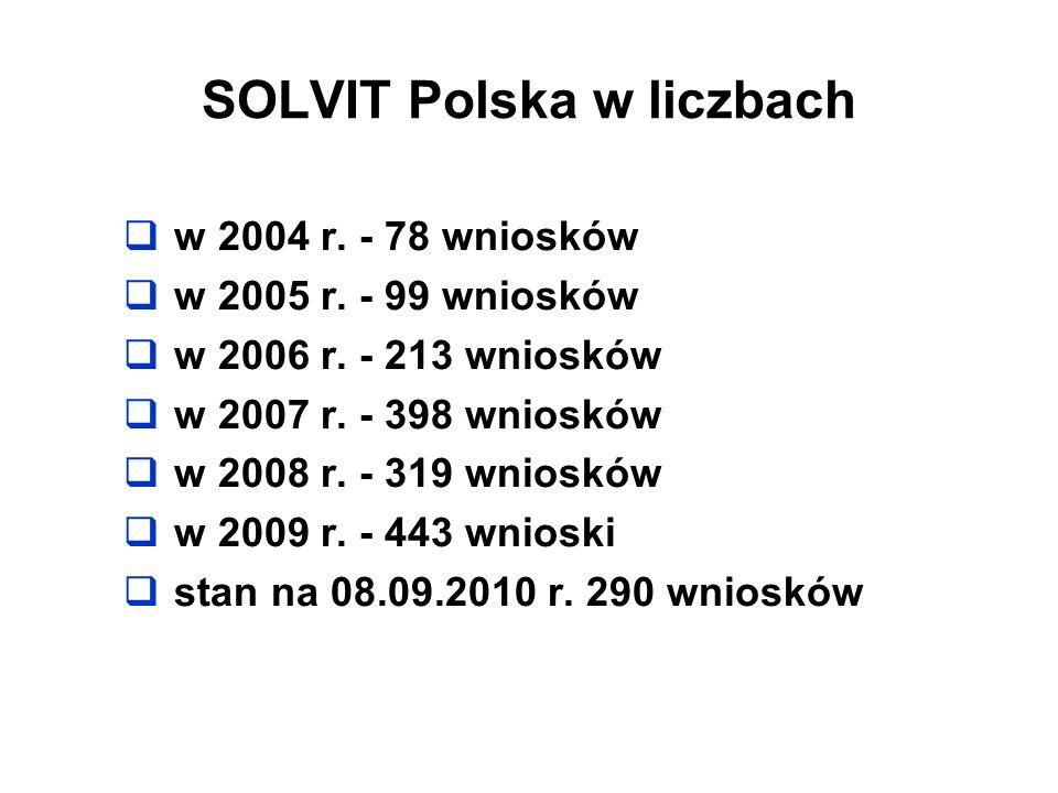 SOLVIT Polska w liczbach w 2004 r. - 78 wniosków w 2005 r. - 99 wniosków w 2006 r. - 213 wniosków w 2007 r. - 398 wniosków w 2008 r. - 319 wniosków w