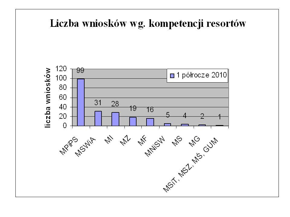 Centrum SOLVIT PL – otrzymane wnioski w okresie 01.01 – 30.06.2010 108 zgłoszeń nie wprowadzono do BD 68 spraw prowadzonych w BD Zamknięte 176 sprawy Prowadzono łącznie 230 spraw 56 spraw przeciwko EOG12 spraw przeciwko PL Otwarte 54 sprawy 31 spraw w BD 23 wnioski na etapie wstępnej analizy
