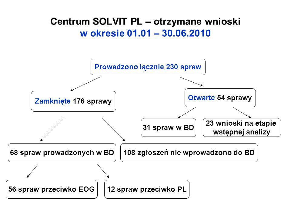 Centrum SOLVIT PL – otrzymane wnioski w okresie 01.01 – 30.06.2010 108 zgłoszeń nie wprowadzono do BD 68 spraw prowadzonych w BD Zamknięte 176 sprawy