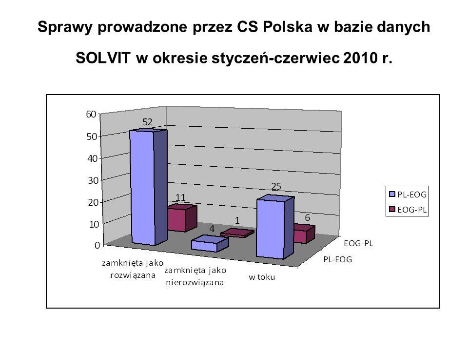 Czas prowadzenia spraw przeciwko PL 72 dni na zaproponowanie rozwiązania (1 połowa 2010r.) 70 dni na zaproponowanie rozwiązania (2 połowa 2009r.) 60 dni na zaproponowanie rozwiązania (1 połowa 2009r.) 59 dni średnia dla całej sieci SOLVIT (Raport KE z działalności sieci SOLVIT za 2009 rok)