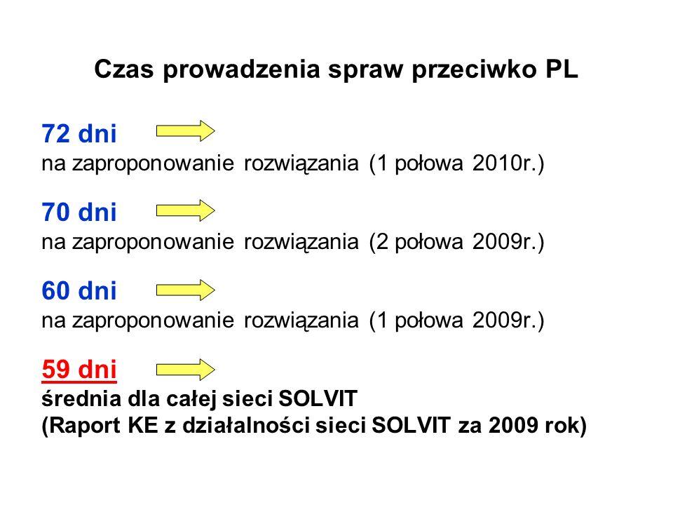 Czas prowadzenia spraw przeciwko PL 72 dni na zaproponowanie rozwiązania (1 połowa 2010r.) 70 dni na zaproponowanie rozwiązania (2 połowa 2009r.) 60 d