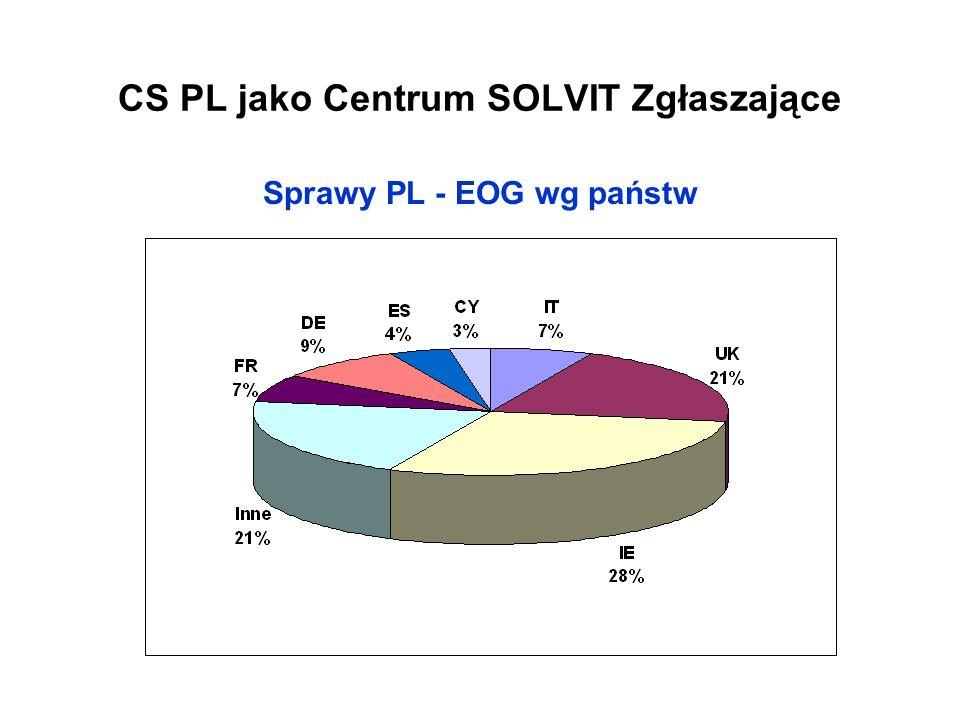 Kategorie spraw SOLVIT PL-EOG zabezpieczenia społeczne 55% uznawanie kwalifikacji zawodowych 12% zezwolenie na pobyt 15% rejestracja pojazdów silnikowych 6% podatki, VAT 1% inne 7% kontrole drogowe 4%