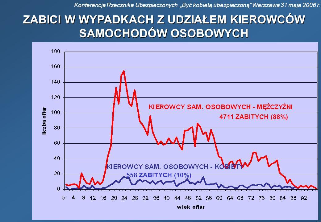 Konferencja Rzecznika Ubezpieczonych Być kobietą ubezpieczoną Warszawa 31 maja 2006 r. ZABICI W WYPADKACH Z UDZIAŁEM KIEROWCÓW SAMOCHODÓW OSOBOWYCH 47