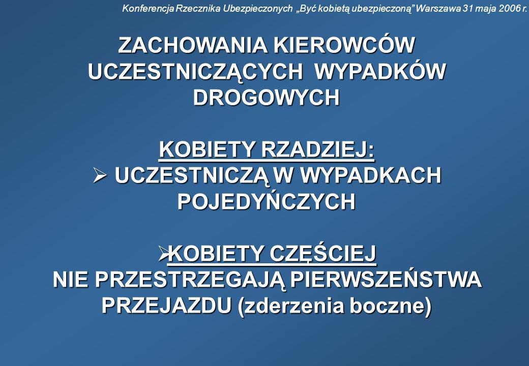 Konferencja Rzecznika Ubezpieczonych Być kobietą ubezpieczoną Warszawa 31 maja 2006 r. ZACHOWANIA KIEROWCÓW UCZESTNICZĄCYCH WYPADKÓW DROGOWYCH KOBIETY