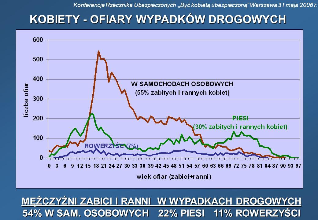 Konferencja Rzecznika Ubezpieczonych Być kobietą ubezpieczoną Warszawa 31 maja 2006 r. KOBIETY - OFIARY WYPADKÓW DROGOWYCH MĘŻCZYŹNI ZABICI I RANNI W