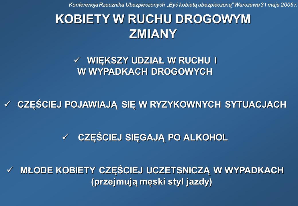 Konferencja Rzecznika Ubezpieczonych Być kobietą ubezpieczoną Warszawa 31 maja 2006 r. KOBIETY W RUCHU DROGOWYM ZMIANY WIĘKSZY UDZIAŁ W RUCHU I WIĘKSZ